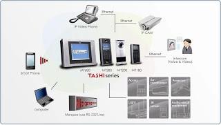 PC to TASHI影音對講、遠程設備控制架構示意圖