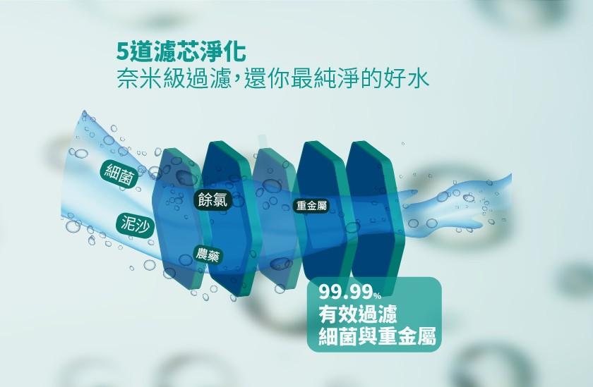 迷你綠洲植萃智能淨水器-奈米級5道濾芯淨化