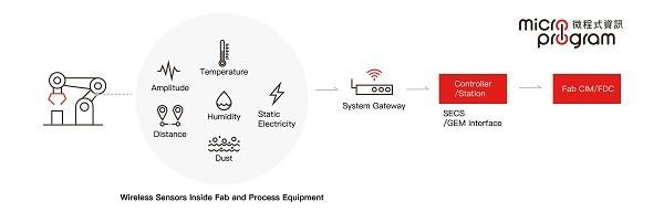 智慧振動感測架構圖