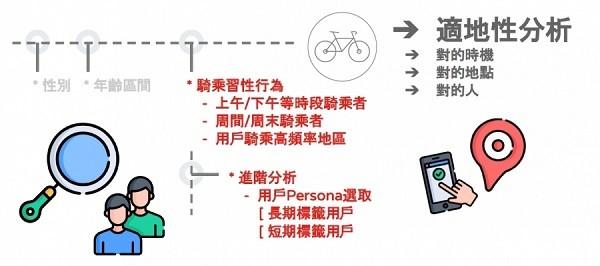 標記特定使用者,適地行銷引導消費