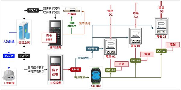 智慧教室系統架構圖
