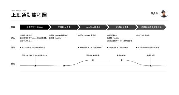微程式_使用者旅程圖
