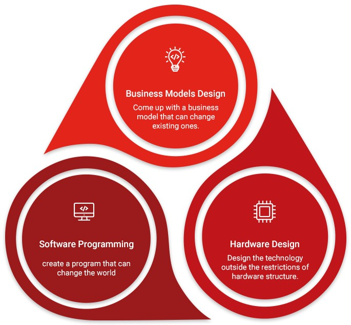 business models design、Software programming、Hardware design